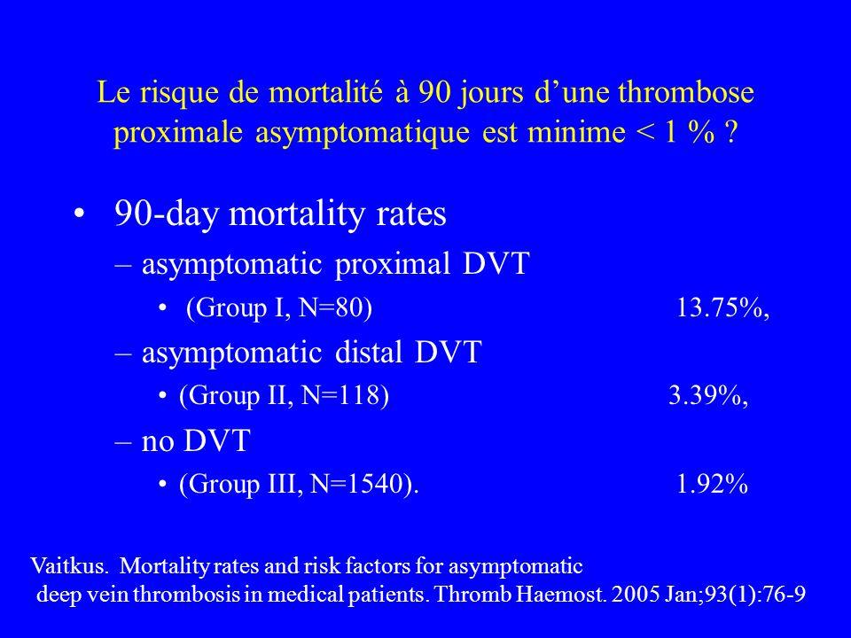 Le risque de mortalité à 90 jours dune thrombose proximale asymptomatique est minime < 1 % ? 90-day mortality rates –asymptomatic proximal DVT (Group