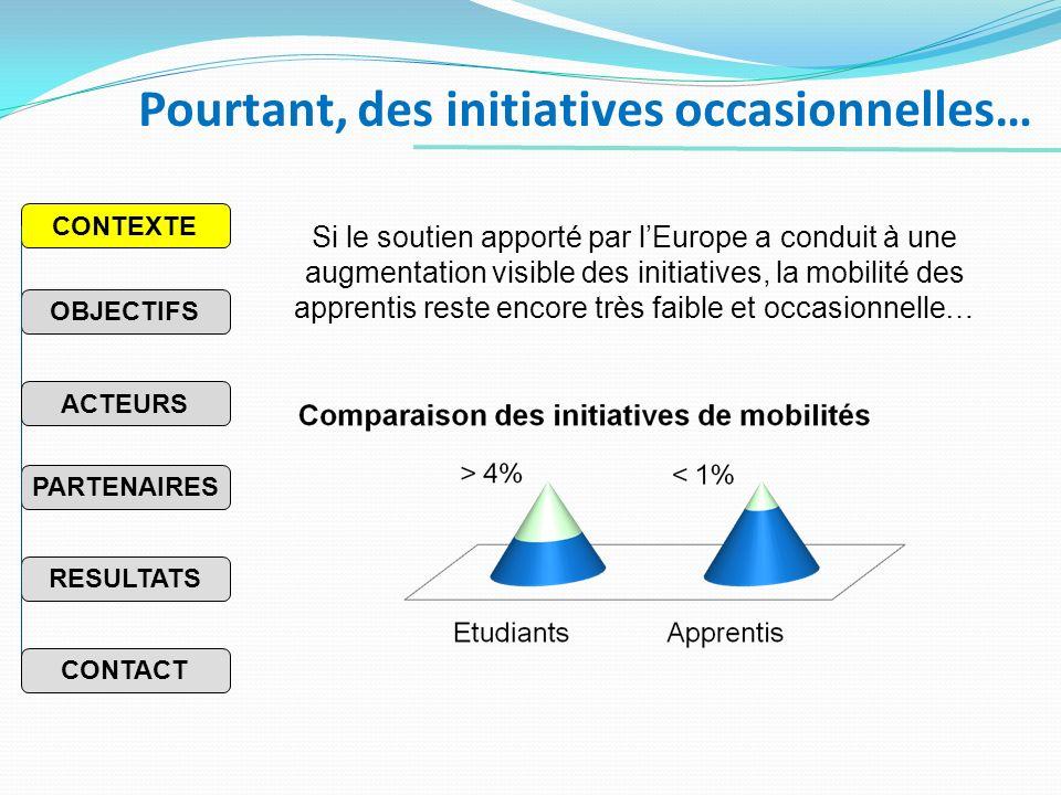 Pourtant, des initiatives occasionnelles… PARTENAIRES RESULTATS OBJECTIFS CONTEXTE ACTEURS CONTACT Si le soutien apporté par lEurope a conduit à une augmentation visible des initiatives, la mobilité des apprentis reste encore très faible et occasionnelle…