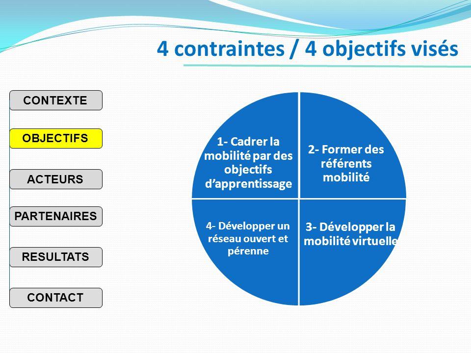 4 contraintes / 4 objectifs visés 2- Former des référents mobilité 3- Développer la mobilité virtuelle 1- Cadrer la mobilité par des objectifs dapprentissage PARTENAIRES RESULTATS OBJECTIFS CONTEXTE ACTEURS CONTACT 4- Développer un réseau ouvert et pérenne