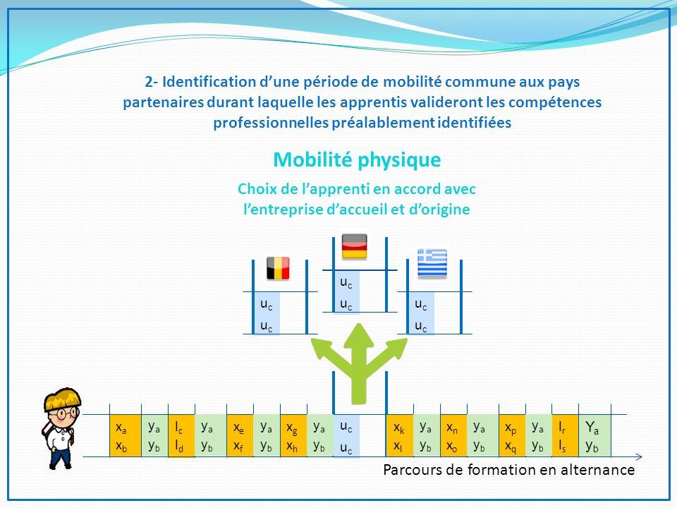 2- Identification dune période de mobilité commune aux pays partenaires durant laquelle les apprentis valideront les compétences professionnelles préalablement identifiées ucucucuc ucucucuc ucucucuc Mobilité physique Choix de lapprenti en accord avec lentreprise daccueil et dorigine ucucucuc xaxbxaxb yaybyayb lcldlcld xexfxexf xgxhxgxh xkxlxkxl xnxoxnxo xpxqxpxq lrlslrls YaybYayb Parcours de formation en alternance yaybyayb yaybyayb yaybyayb yaybyayb yaybyayb yaybyayb