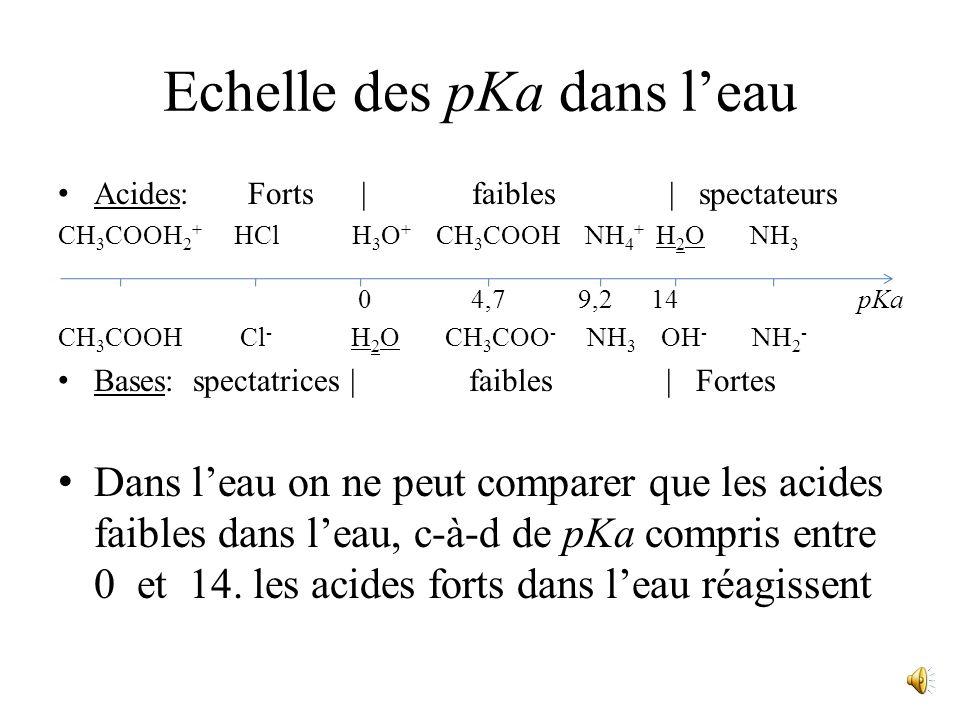 Cette réaction sert de référence usuelle pour définir la force dun acide (ou de sa base conjuguée). Sa constante déquilibre porte le nom de constante