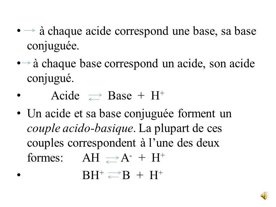 CH 3 -CH 2 -OH + H + CH 3 -CH 2 -OH 2 + (rôle de base) *Couple acidobasique. On peut toujours trouver un solvant dans lequel le processus est réversib