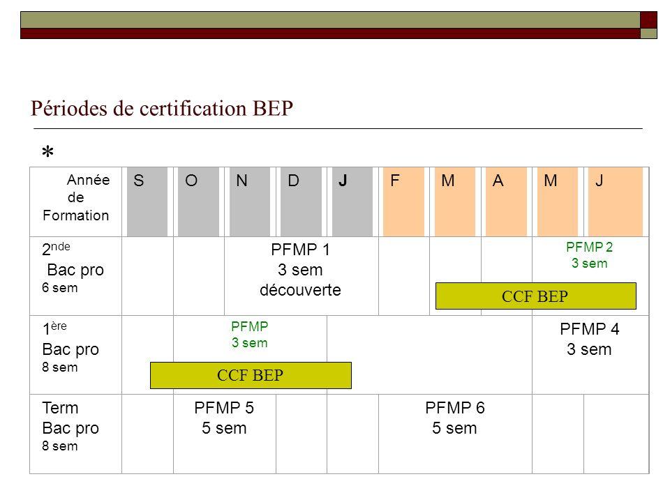 Périodes de certification BEP * Année de Formation SONDJF M A M J 2 nde Bac pro 6 sem PFMP 1 3 sem découverte PFMP 2 3 sem 1 ère Bac pro 8 sem PFMP 3