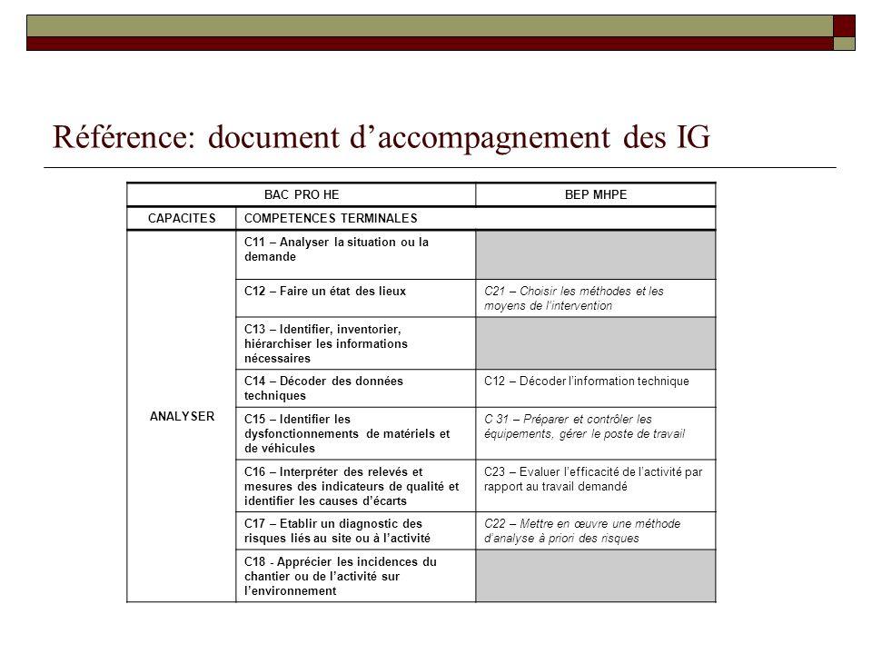 Référence: document daccompagnement des IG BAC PRO HEBEP MHPE CAPACITES COMPETENCES TERMINALES ANALYSER C11 – Analyser la situation ou la demande C12