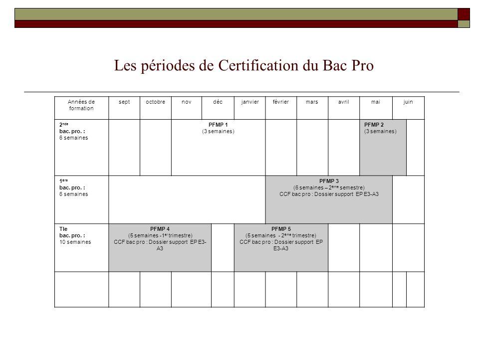 Les périodes de Certification du Bac Pro Années de formation septoctobrenovdécjanvierfévriermarsavrilmaijuin 2 nde bac. pro. : 6 semaines PFMP 1 (3 se