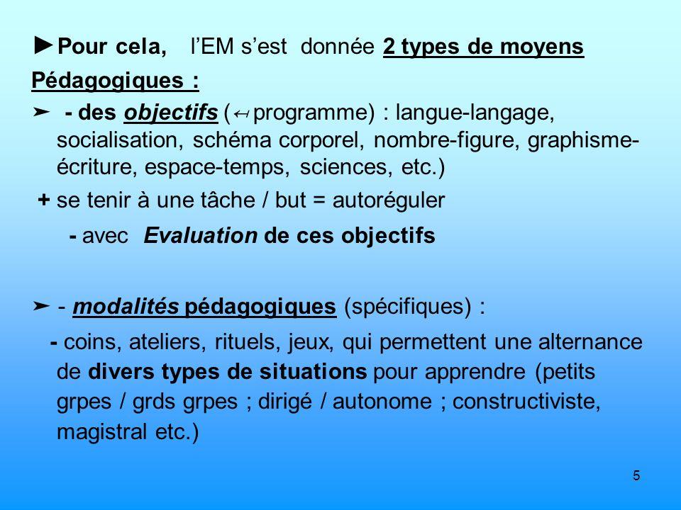 5 Pour cela, lEM sest donnée 2 types de moyens Pédagogiques : - des objectifs ( programme) : langue-langage, socialisation, schéma corporel, nombre-fi