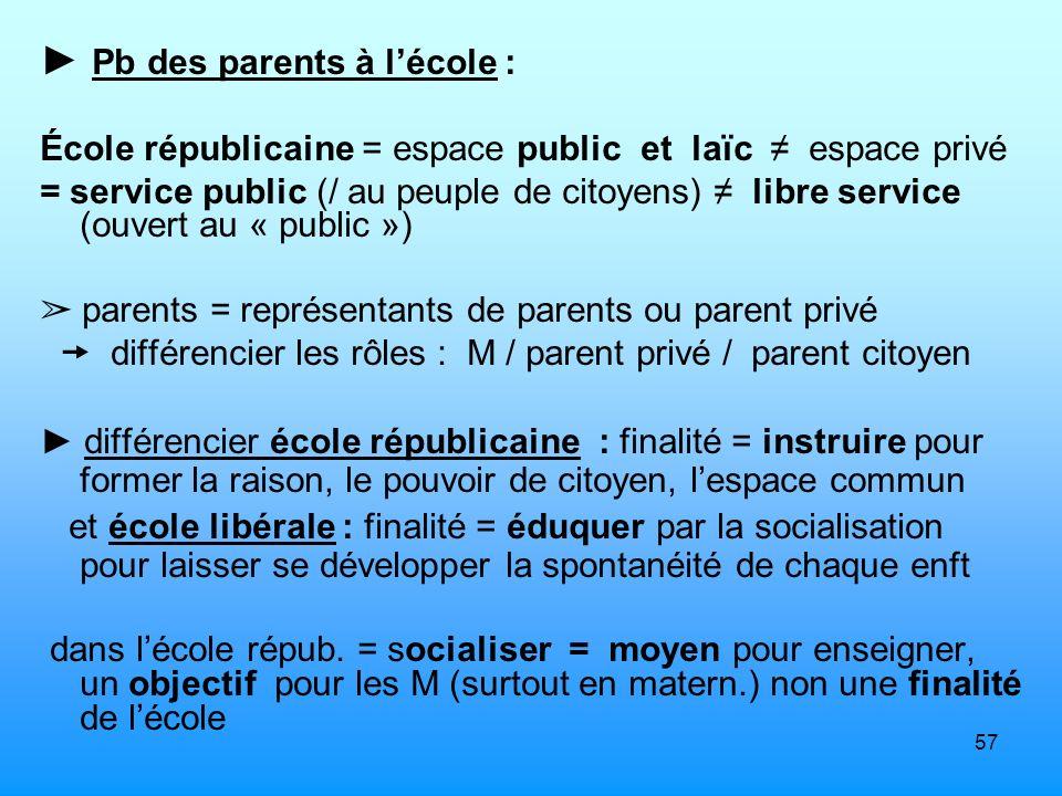 57 Pb des parents à lécole : École républicaine = espace public et laïc espace privé = service public (/ au peuple de citoyens) libre service (ouvert