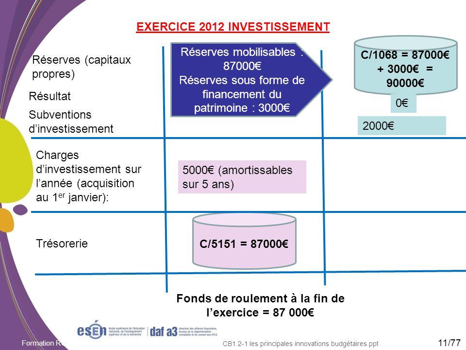 Formation RCBC DAF/Esen - octobre 2011 CB1.2-1 les principales innovations budgétaires.ppt EXERCICE 2012 INVESTISSEMENT Réserves (capitaux propres) Tr