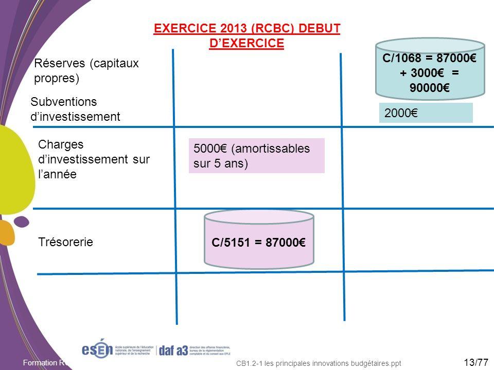 Formation RCBC DAF/Esen - octobre 2011 CB1.2-1 les principales innovations budgétaires.ppt EXERCICE 2013 (RCBC) DEBUT DEXERCICE Réserves (capitaux pro