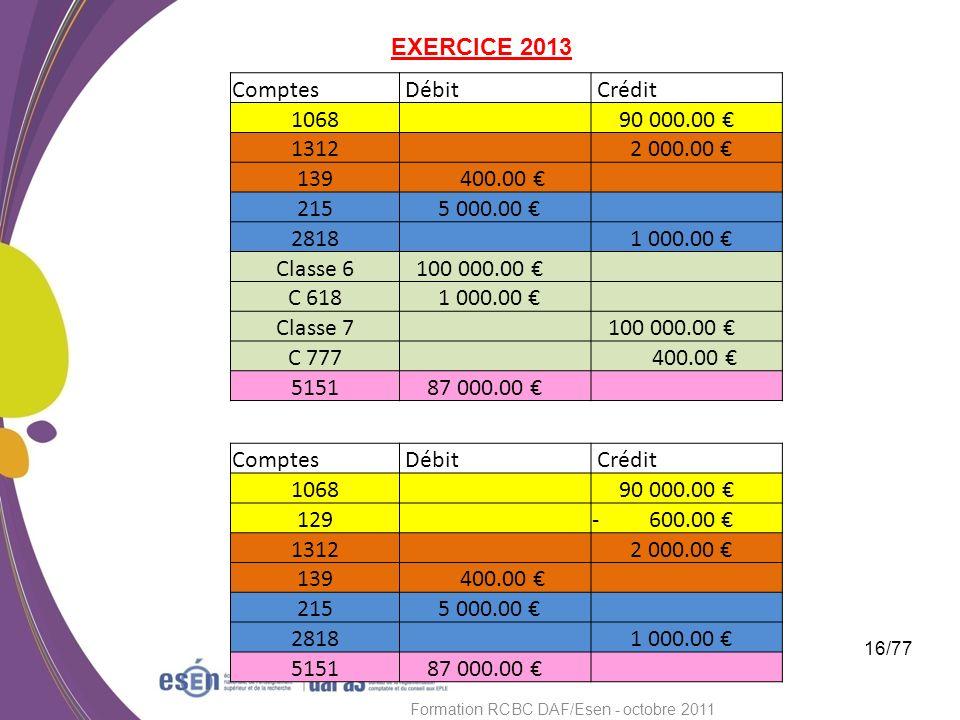 16/77 Formation RCBC DAF/Esen - octobre 2011 Comptes Débit Crédit 1068 90 000.00 1312 2 000.00 139 400.00 215 5 000.00 2818 1 000.00 Classe 6 100 000.