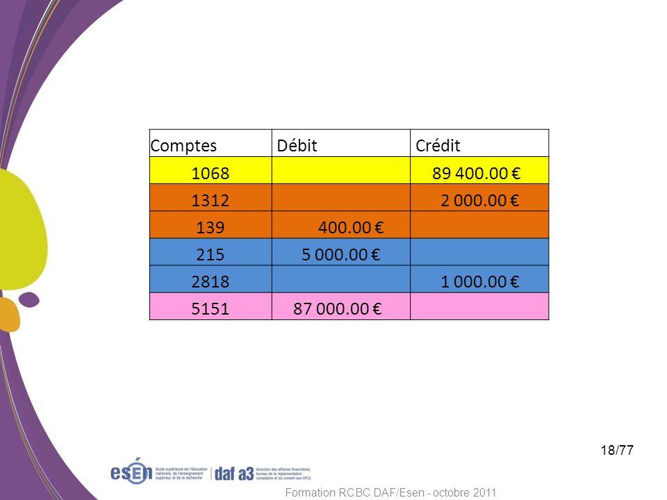 18/77 Formation RCBC DAF/Esen - octobre 2011 Comptes Débit Crédit 1068 89 400.00 1312 2 000.00 139 400.00 215 5 000.00 2818 1 000.00 5151 87 000.00