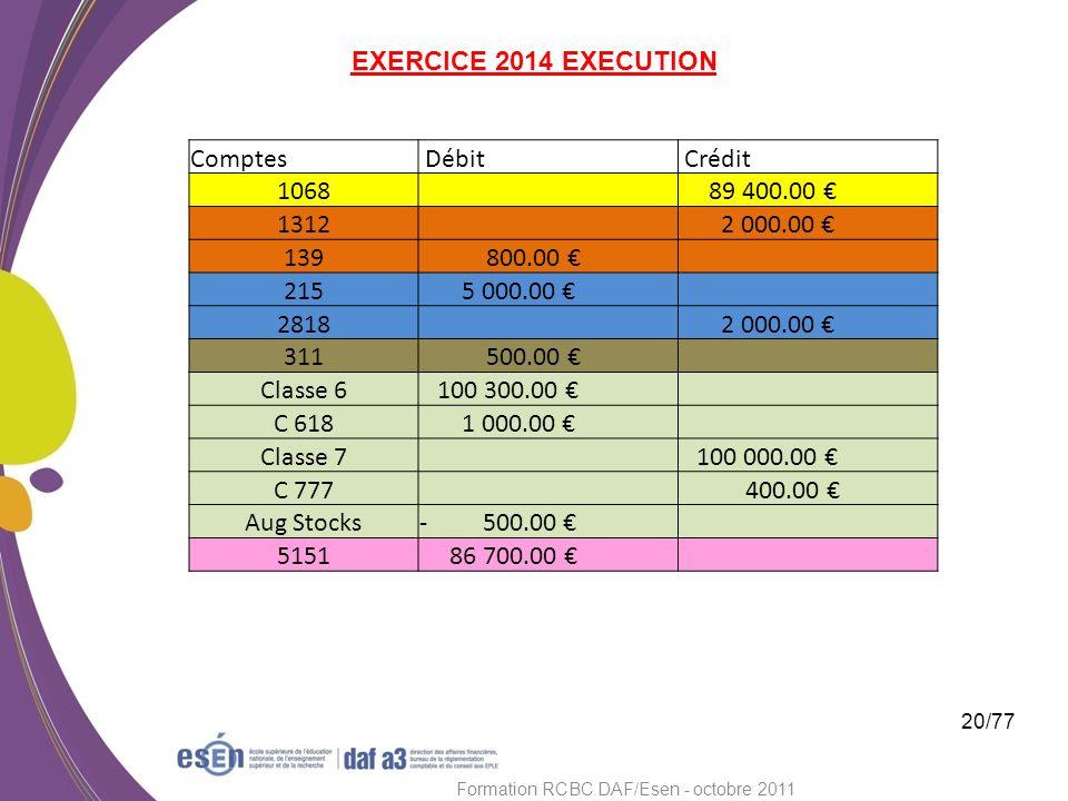 20/77 Formation RCBC DAF/Esen - octobre 2011 Comptes Débit Crédit 1068 89 400.00 1312 2 000.00 139 800.00 215 5 000.00 2818 2 000.00 311 500.00 Classe