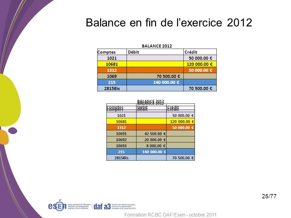 Balance en fin de lexercice 2012 25/77 Formation RCBC DAF/Esen - octobre 2011 42 500.00 20 000.00 8 000.00 BALANCE 2012 Comptes Débit Crédit 1021 50 0