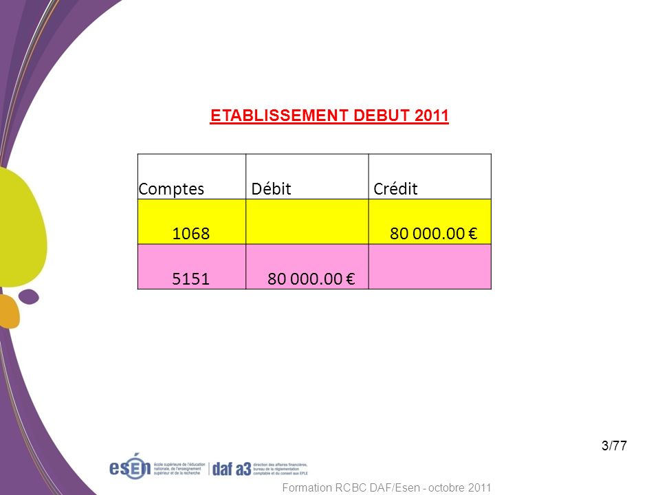 3/77 Formation RCBC DAF/Esen - octobre 2011 Comptes Débit Crédit 1068 80 000.00 5151 80 000.00 ETABLISSEMENT DEBUT 2011