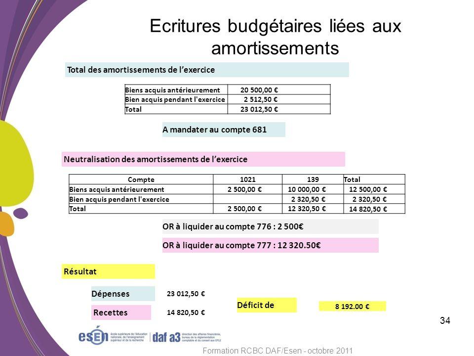 Ecritures budgétaires liées aux amortissements 34 Formation RCBC DAF/Esen - octobre 2011 Total des amortissements de lexercice A mandater au compte 68