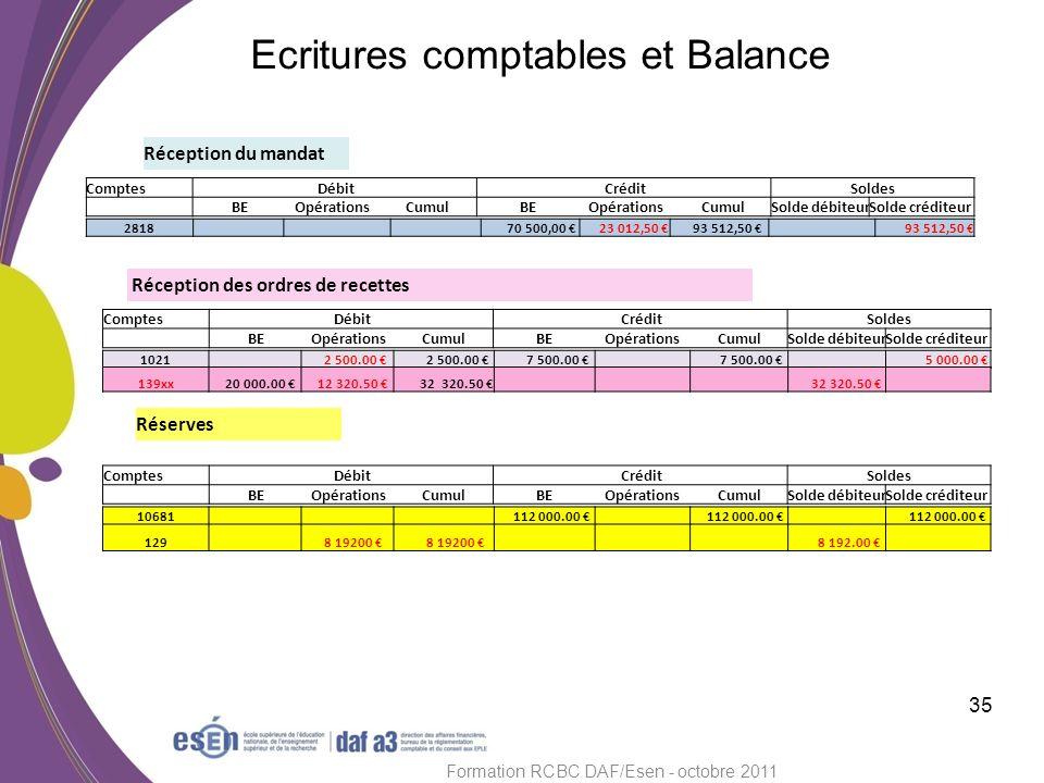 35 Formation RCBC DAF/Esen - octobre 2011 Ecritures comptables et Balance Réception du mandat Réception des ordres de recettes Réserves Comptes Débit