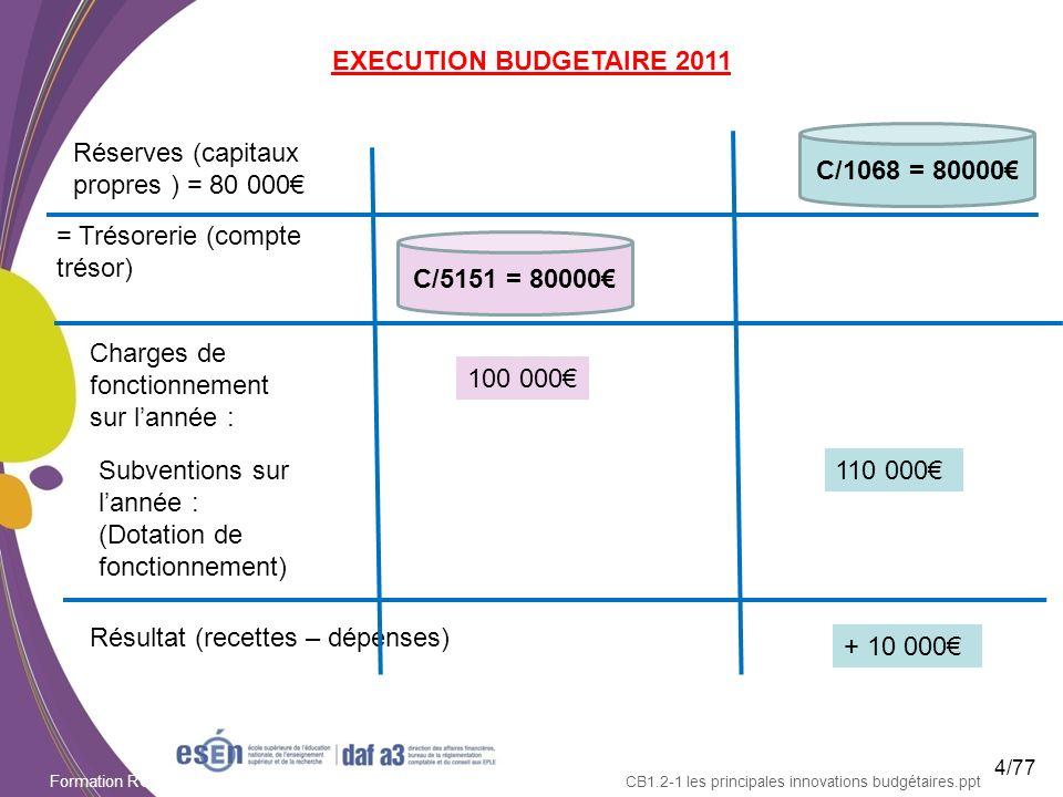 Formation RCBC DAF/Esen - octobre 2011 CB1.2-1 les principales innovations budgétaires.ppt EXECUTION BUDGETAIRE 2011 Réserves (capitaux propres ) = 80