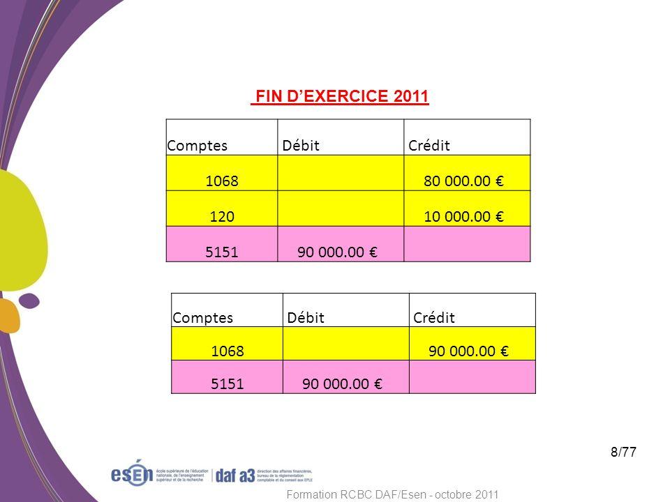 8/77 Formation RCBC DAF/Esen - octobre 2011 FIN DEXERCICE 2011 Comptes Débit Crédit 1068 80 000.00 120 10 000.00 5151 90 000.00 Comptes Débit Crédit 1