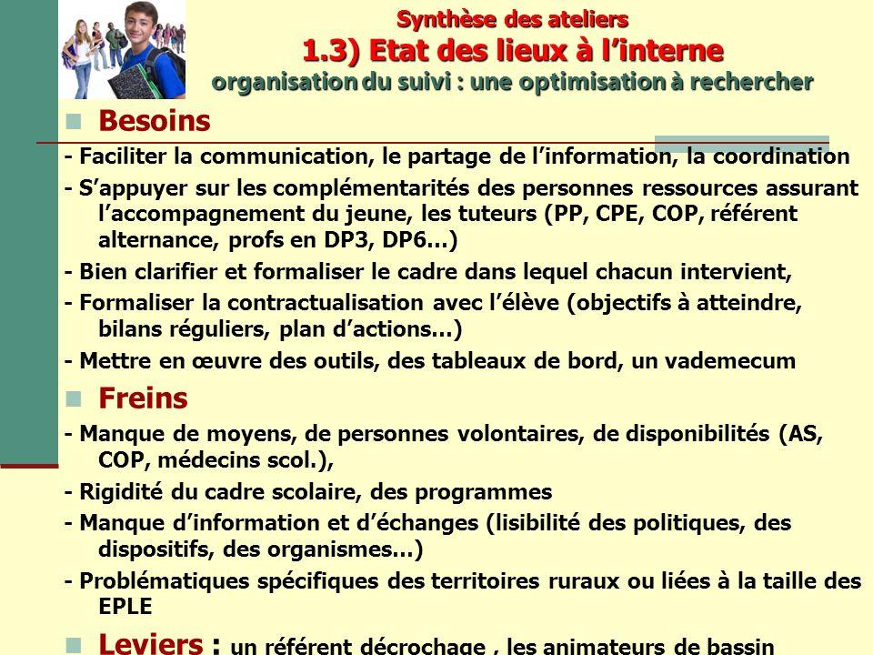 Synthèse des ateliers 1.3) Etat des lieux à linterne organisation du suivi : une optimisation à rechercher Besoins - Faciliter la communication, le partage de linformation, la coordination - Sappuyer sur les complémentarités des personnes ressources assurant laccompagnement du jeune, les tuteurs (PP, CPE, COP, référent alternance, profs en DP3, DP6…) - Bien clarifier et formaliser le cadre dans lequel chacun intervient, - Formaliser la contractualisation avec lélève (objectifs à atteindre, bilans réguliers, plan dactions…) - Mettre en œuvre des outils, des tableaux de bord, un vademecum Freins - Manque de moyens, de personnes volontaires, de disponibilités (AS, COP, médecins scol.), - Rigidité du cadre scolaire, des programmes - Manque dinformation et déchanges (lisibilité des politiques, des dispositifs, des organismes…) - Problématiques spécifiques des territoires ruraux ou liées à la taille des EPLE Leviers : un référent décrochage, les animateurs de bassin