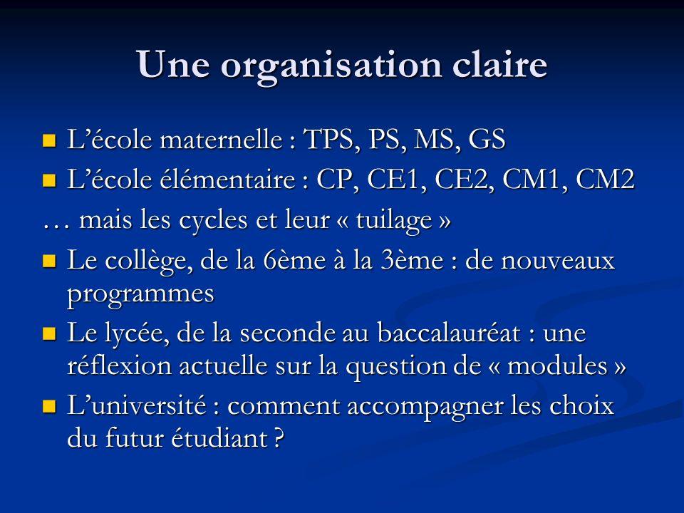 Une organisation claire Lécole maternelle : TPS, PS, MS, GS Lécole maternelle : TPS, PS, MS, GS Lécole élémentaire : CP, CE1, CE2, CM1, CM2 Lécole élé