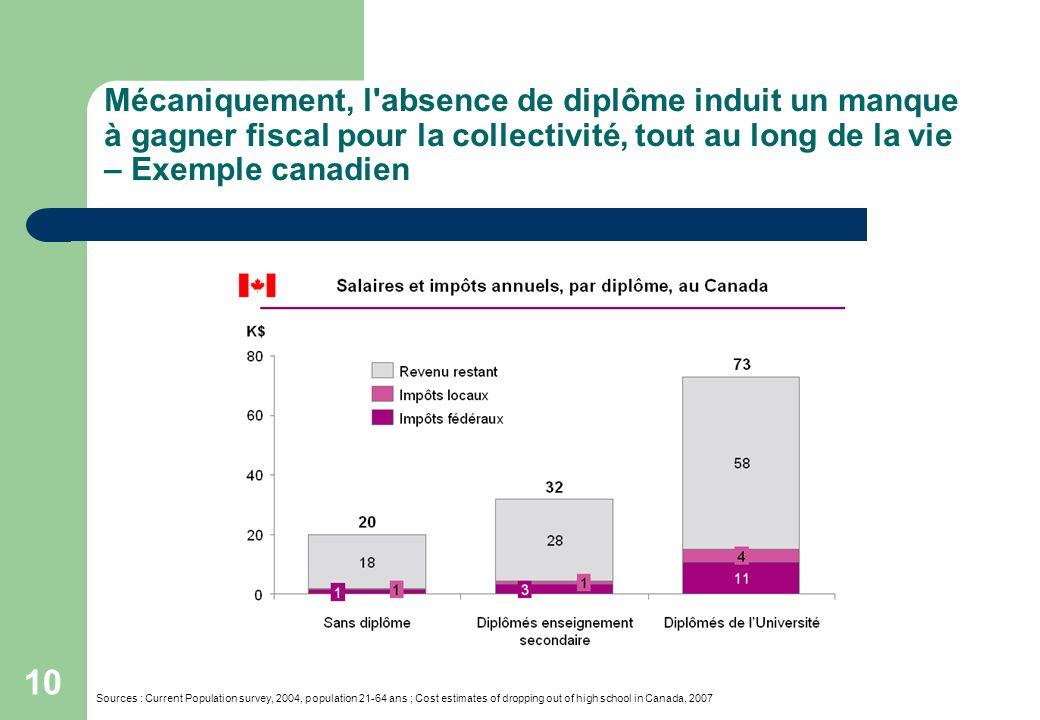 10 Mécaniquement, l'absence de diplôme induit un manque à gagner fiscal pour la collectivité, tout au long de la vie – Exemple canadien Sources : Curr