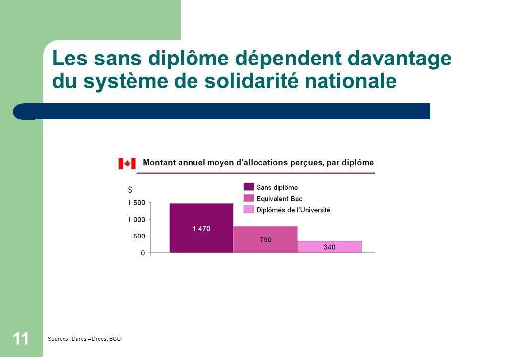 11 Les sans diplôme dépendent davantage du système de solidarité nationale Sources : Dares – Drees, BCG