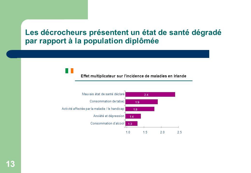 13 Les décrocheurs présentent un état de santé dégradé par rapport à la population diplômée Effet multiplicateur sur l'incidence de maladies en Irland