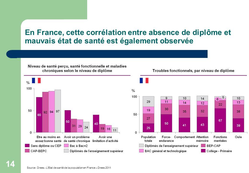 14 En France, cette corrélation entre absence de diplôme et mauvais état de santé est également observée Source : Drees - L'Etat de santé de la popula
