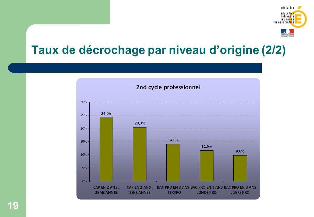 19 Taux de décrochage par niveau dorigine (2/2)