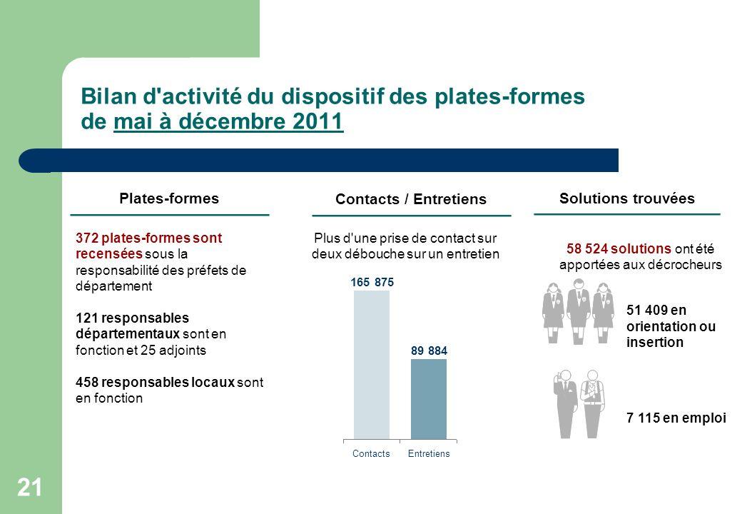 21 Bilan d'activité du dispositif des plates-formes de mai à décembre 2011 Plates-formes Plus d'une prise de contact sur deux débouche sur un entretie