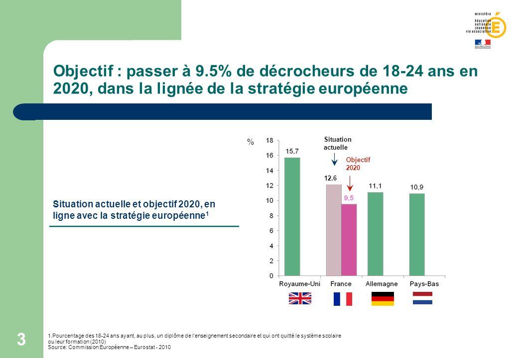 3 Objectif : passer à 9.5% de décrocheurs de 18-24 ans en 2020, dans la lignée de la stratégie européenne 1.Pourcentage des 18-24 ans ayant, au plus,
