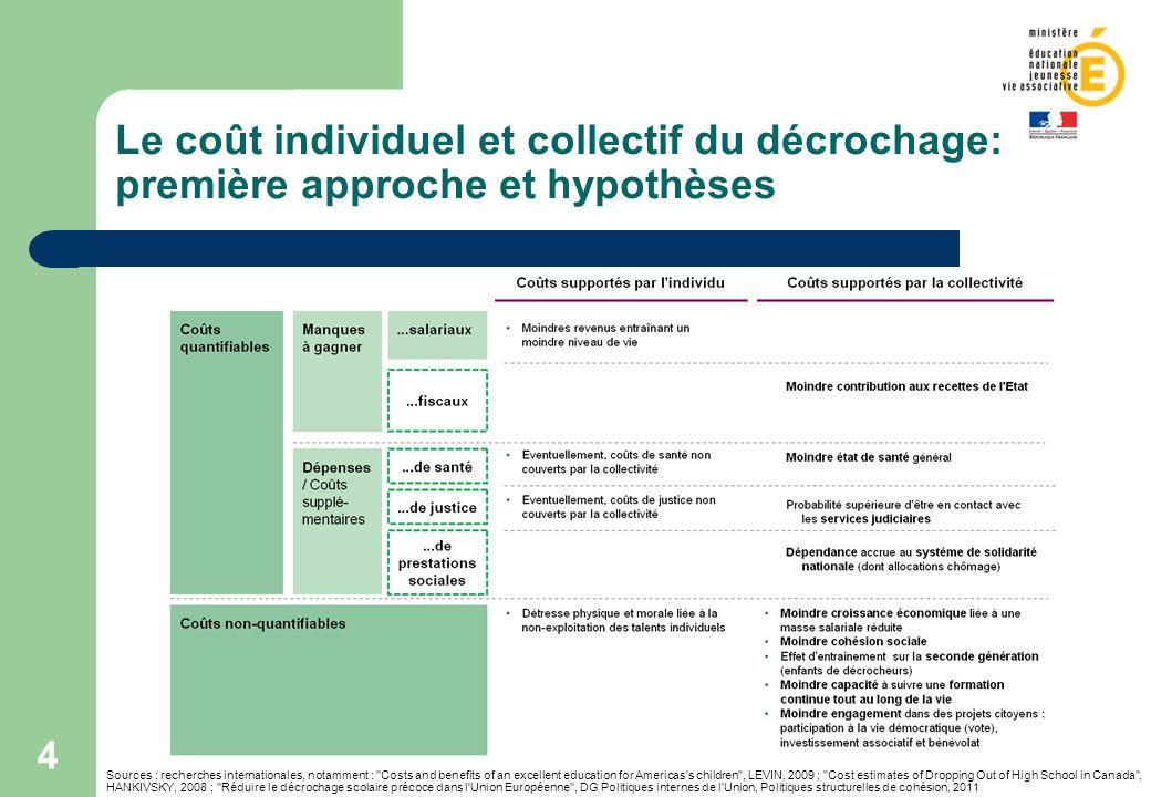 4 Le coût individuel et collectif du décrochage: première approche et hypothèses Sources : recherches internationales, notamment :
