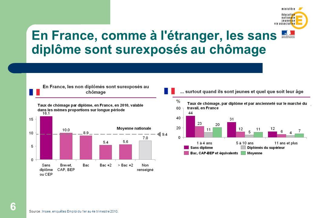 6 En France, comme à l'étranger, les sans diplôme sont surexposés au chômage Source : Insee, enquêtes Emploi du 1er au 4e trimestre 2010.