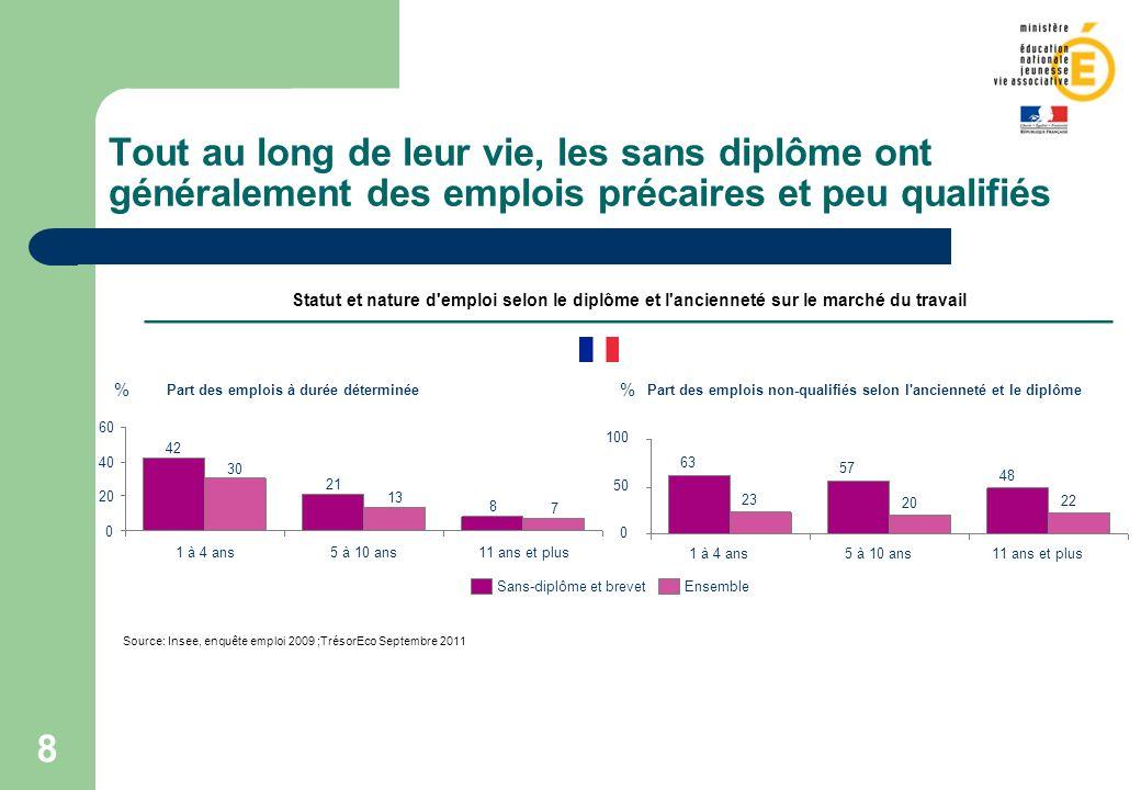 8 Tout au long de leur vie, les sans diplôme ont généralement des emplois précaires et peu qualifiés Source: Insee, enquête emploi 2009 ;TrésorEco Sep
