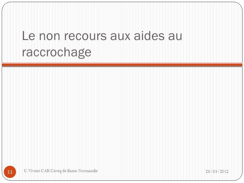 Le non recours aux aides au raccrochage 28/03/2012 C. Vivent CAR Céreq de Basse-Normandie 11