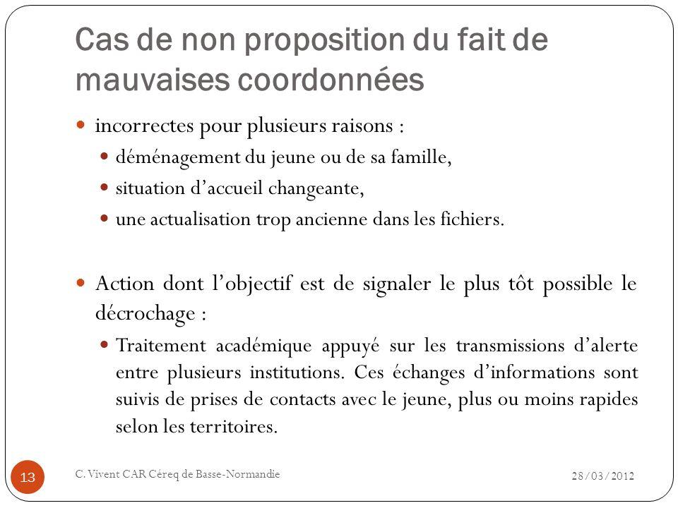 Cas de non proposition du fait de mauvaises coordonnées 28/03/2012 C. Vivent CAR Céreq de Basse-Normandie 13 incorrectes pour plusieurs raisons : démé