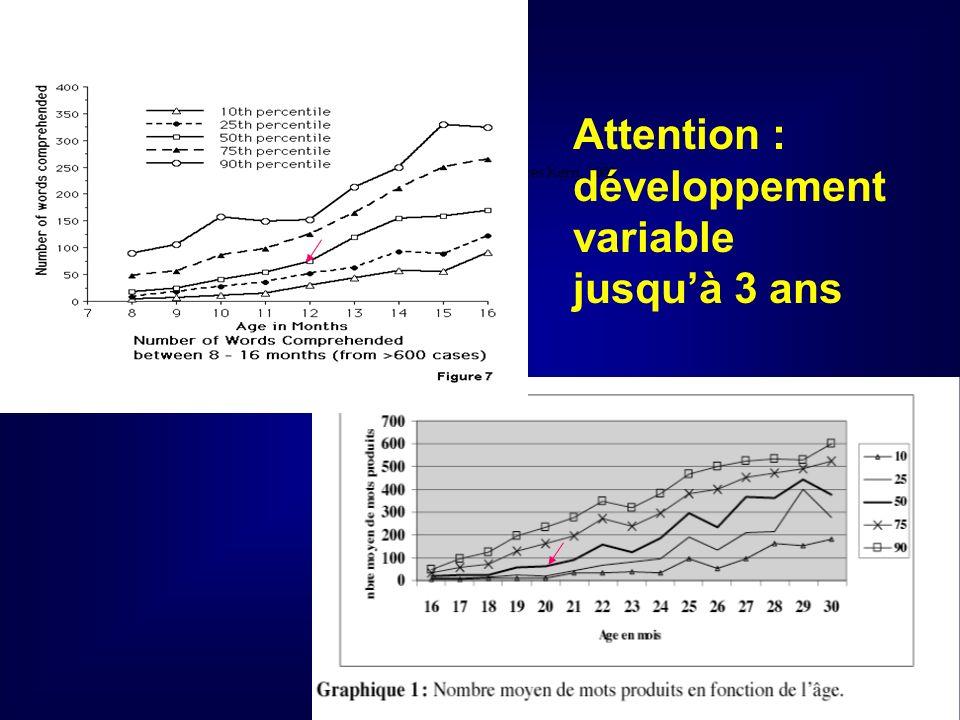 Figure 3 Développement du vocabulaire expressif daprès Kern, 2003 Attention : développement variable jusquà 3 ans