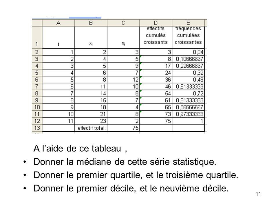 11 A laide de ce tableau, Donner la médiane de cette série statistique.