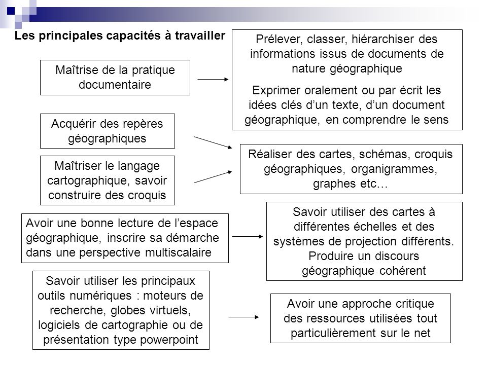 Acquérir des repères géographiques Maîtriser le langage cartographique, savoir construire des croquis Avoir une bonne lecture de lespace géographique,