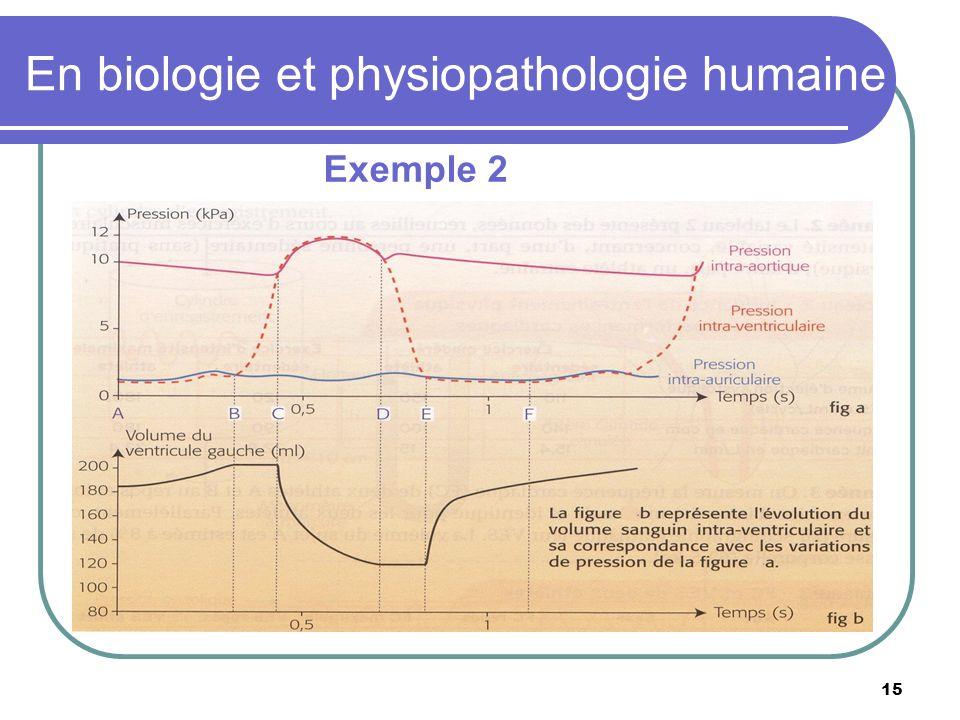 15 En biologie et physiopathologie humaine Exemple 2