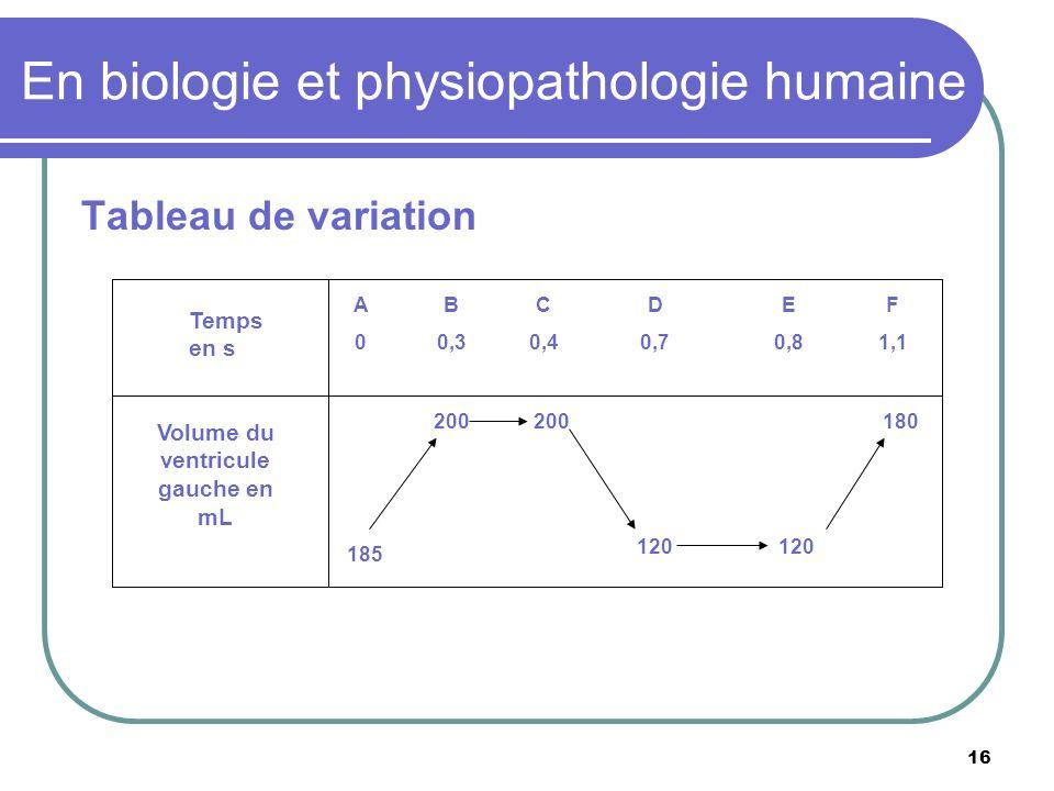 16 En biologie et physiopathologie humaine Tableau de variation Temps en s Volume du ventricule gauche en mL A0A0 B 0,3 C 0,4 D 0,7 E 0,8 F 1,1 200 18