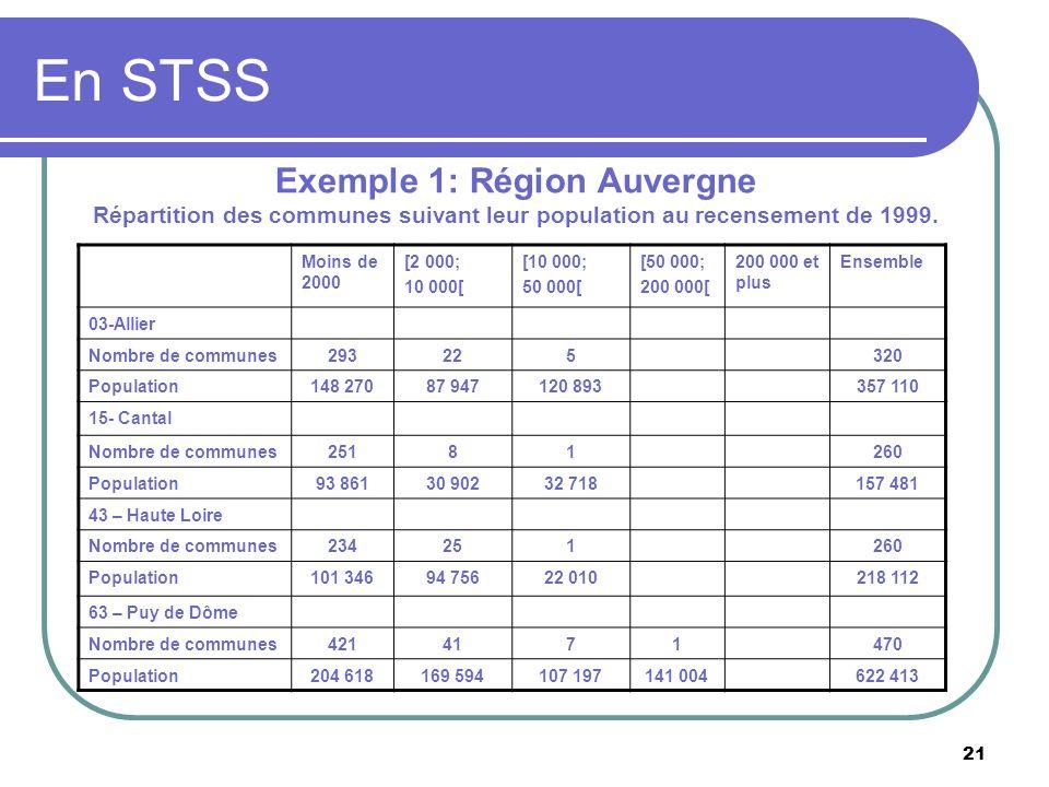 21 En STSS Exemple 1: Région Auvergne Répartition des communes suivant leur population au recensement de 1999. Moins de 2000 [2 000; 10 000[ [10 000;