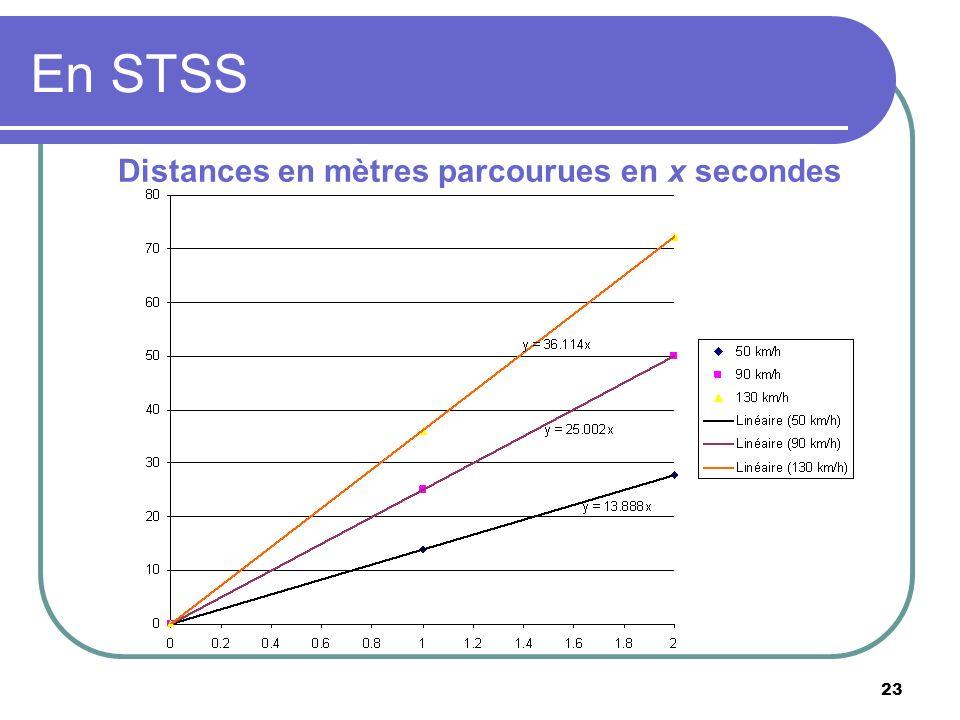 23 En STSS Distances en mètres parcourues en x secondes