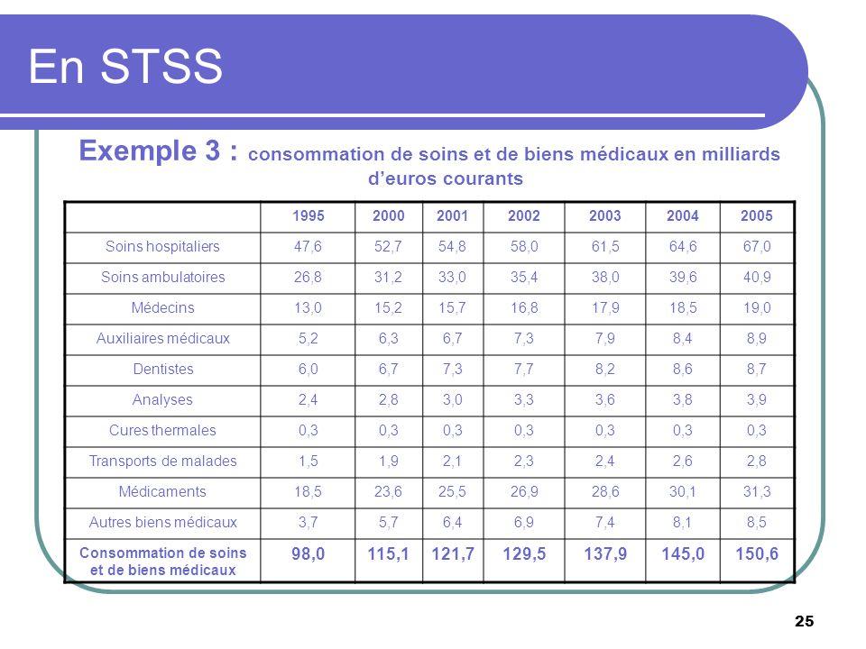 25 En STSS Exemple 3 : consommation de soins et de biens médicaux en milliards deuros courants 1995200020012002200320042005 Soins hospitaliers47,652,7