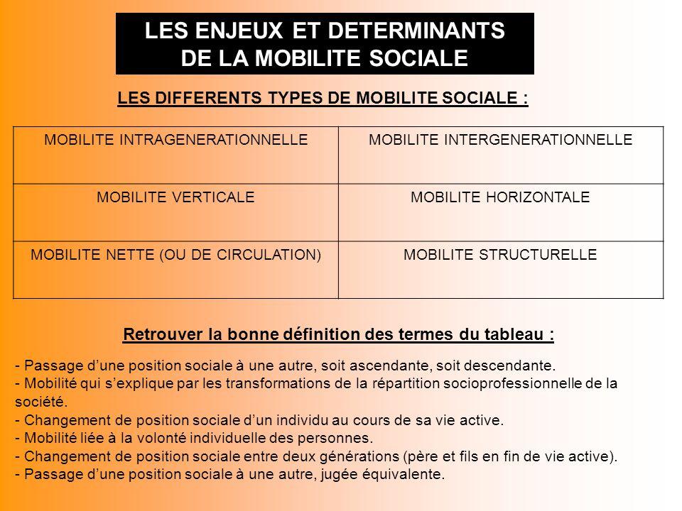 LES ENJEUX ET DETERMINANTS DE LA MOBILITE SOCIALE LES DIFFERENTS TYPES DE MOBILITE SOCIALE : MOBILITE INTRAGENERATIONNELLEMOBILITE INTERGENERATIONNELLE MOBILITE VERTICALE Passage dune position sociale à une autre, soit ascendante, soit descendante.