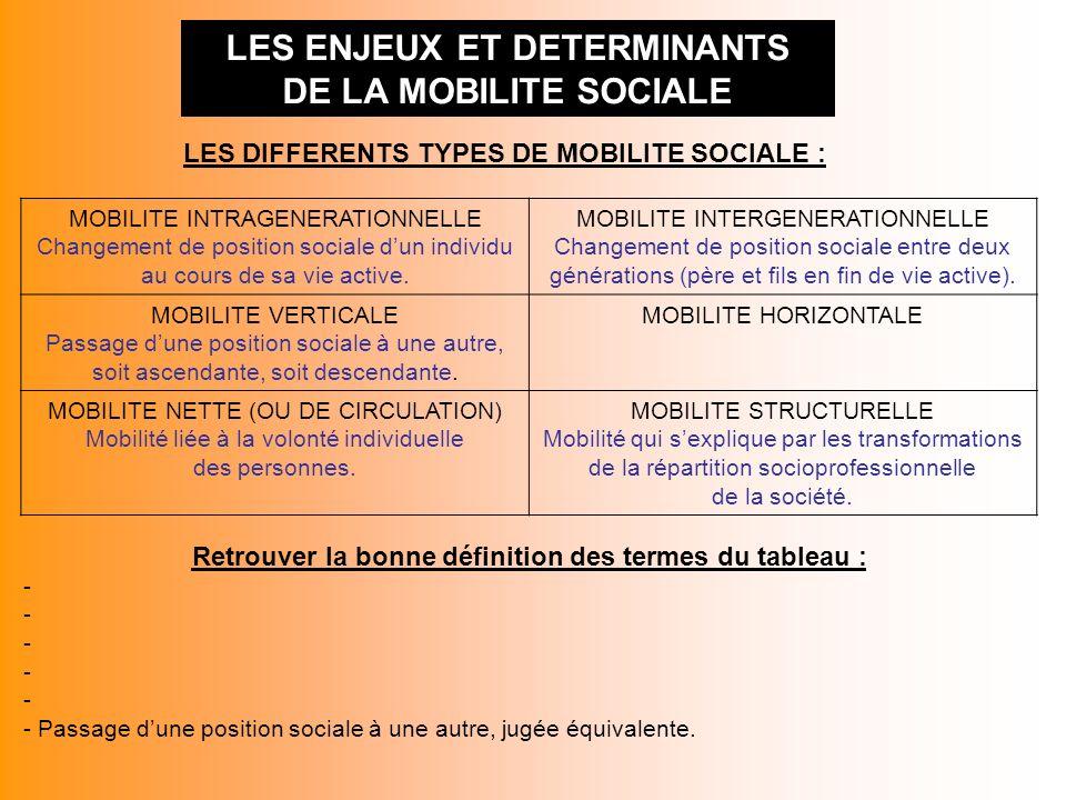 LES ENJEUX ET DETERMINANTS DE LA MOBILITE SOCIALE LES DIFFERENTS TYPES DE MOBILITE SOCIALE : MOBILITE INTRAGENERATIONNELLE Changement de position soci