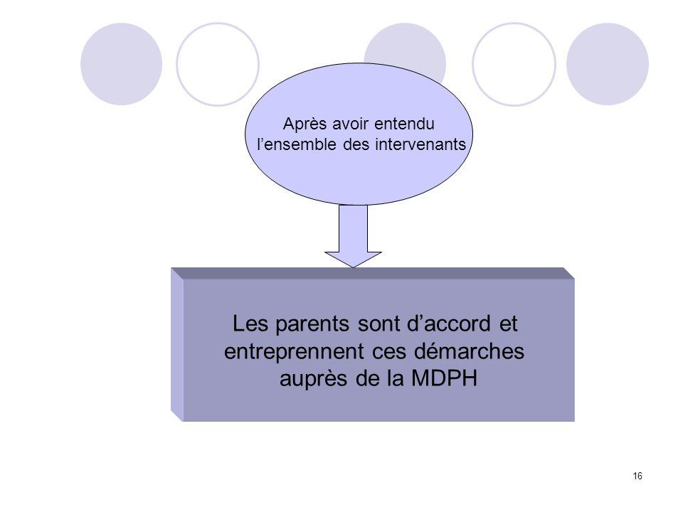 16 Après avoir entendu lensemble des intervenants Les parents sont daccord et entreprennent ces démarches auprès de la MDPH