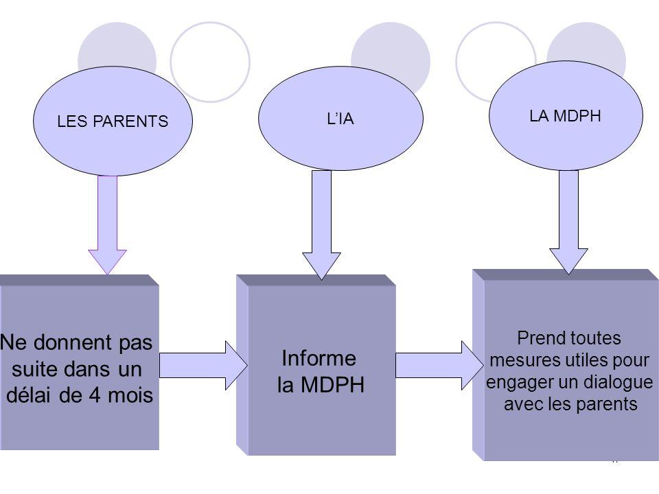 17 LES PARENTS LIA LA MDPH Ne donnent pas suite dans un délai de 4 mois Informe la MDPH Prend toutes mesures utiles pour engager un dialogue avec les
