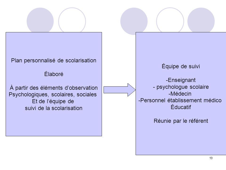 19 Plan personnalisé de scolarisation Élaboré À partir des éléments dobservation Psychologiques, scolaires, sociales Et de léquipe de suivi de la scol