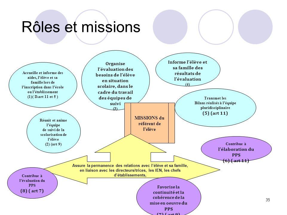 Rôles et missions 35 Organise lévaluation des besoins de lélève en situation scolaire, dans le cadre du travail des équipes de suivi (3) Informe lélèv